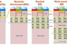 CMOS图像传感器产业现状分析