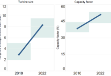 离岸创新拓宽可再生能源选择