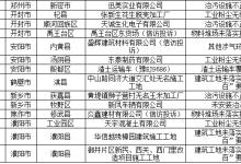 京津冀及周边地区工作进展(9月24日)