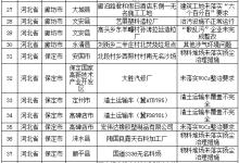京津冀及周边地区25日工作进展