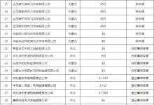 18家风电等新能源企业获发电许可