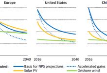 海上可再生能源—全球能源的崛起力量