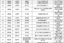 生态环境部9月26日发现汾渭平原涉气环境问题65个