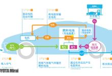 【聚焦】燃料电池时代来临,丰田Mirai全解析