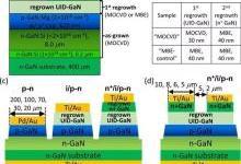 p-GaN活化性能评估:电力电子应用中的敏感探针