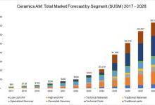 陶瓷AM市场预计在2028年达到36亿美元