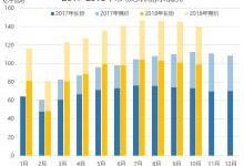 广东2018年10月竞价:定调长协,价差-37厘/千瓦时