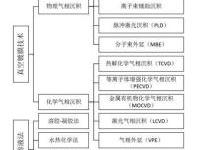 干货:压电传感器原理及应用