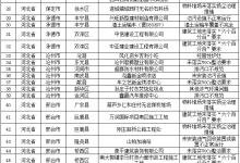 京津冀及周边地区28日工作进展:涉气问题87个