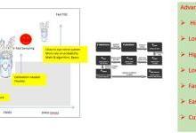 ToF传感将从满足基本功能走向传感器融合