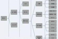 氢观察:中国氢燃料电池产业化还差什么?