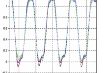 如何进行DDR4信号完整性仿真