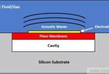 压电MEMS超声波换能器设计