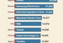 全球专利实力榜:中国国家电网第三