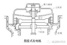水电站水轮发电机介绍