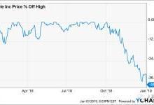 灾难已来?苹果股价3个月暴跌近39%