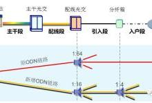 低配线比住宅区光分配网(ODN)扩容方案