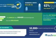 全球可再生能源变压器市场发展趋势
