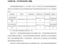 中国能建集团成立储能业务发展中心 易事特获2项专利证书