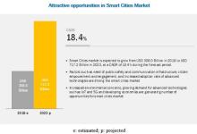 全球智慧城市市场规模报告