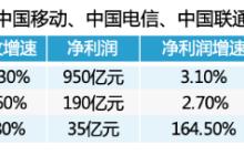 """""""躺着""""也能赚钱的中国移动错过了太多太多"""