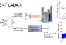全球光学巨头投资调频连续波激光雷达