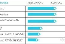 展望细胞免疫疗法近期新动向