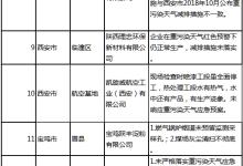 陕西公布一批重污染天气违法案例