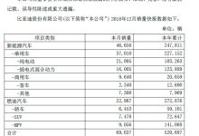 比亚迪销量曝光,总装机量超13GWh