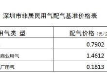 深圳推进城市管道天然气价格改革