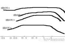 EMC差模电流与共模电流&PCB布局布线