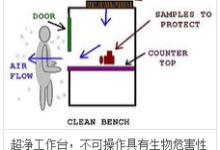 手持式粒子计数器在超净工作台中的技术解决方案