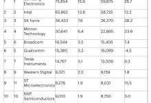 全球半导体厂商2018年收入排名出炉