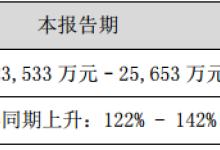 艾比森预计2018年净利增长122% - 142%