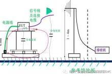 电子产品及设备的EMI辐射理论和分析思路总结