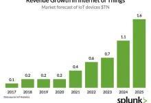 从设备到数据:物联网市场的爆发式增长