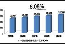 2019-2023年中国全社会用电量预测分析