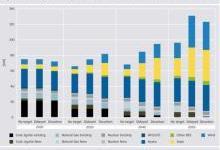 解读欧洲东南部清洁能源转型