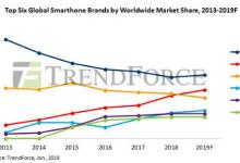 2019年全球智能手机市场观察