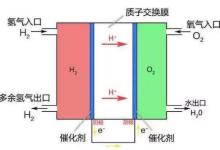 氢燃料汽车工作原理解析