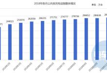 充电桩保有量已达77.7万台