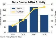 未来5年,数据中心并购将成常态