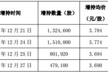 长方集团股东一致行动人增持1.02%股份