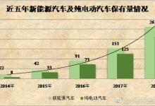 2018年新能源汽车保有量达261万辆