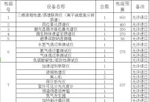 广东省药品检验所采购19套分析仪器