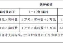 上海加快推进中小锅炉提标改造