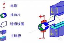 直流电机原理及实现方法