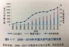 中国成全球第一大天然气进口国