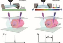 中科院单模激光输出与动态调控研究获进展