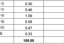 天业通联:晶澳太阳能拟作价75亿借壳